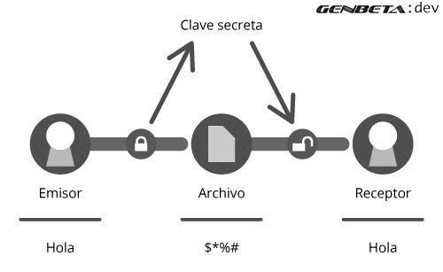 criptografia-simetrica